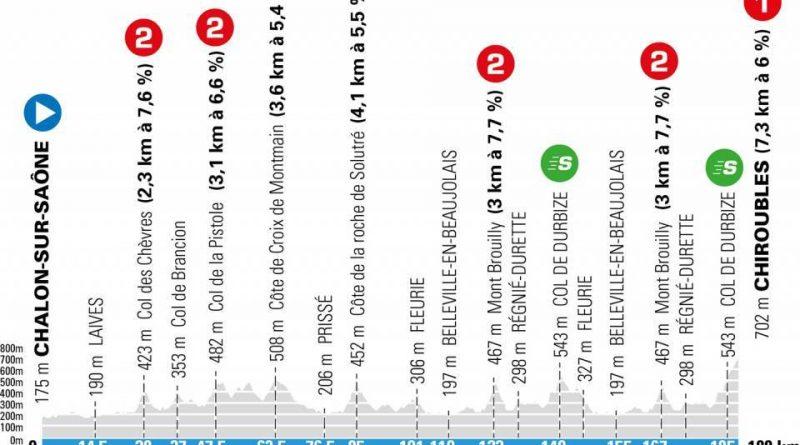 Paris Nice monts du beaujolais 2021